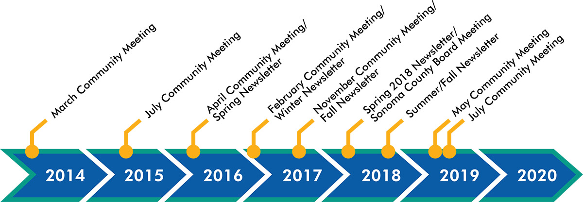 Community meetings were held March 2014, July 2015, April 2016, February 2017, November 2017, April 2018, May 2019, and July 2019. Project newsletters were issued Spring 2016, Winter 2017, Fall 2017, Spring 2018, and Summer/Fall 2018.